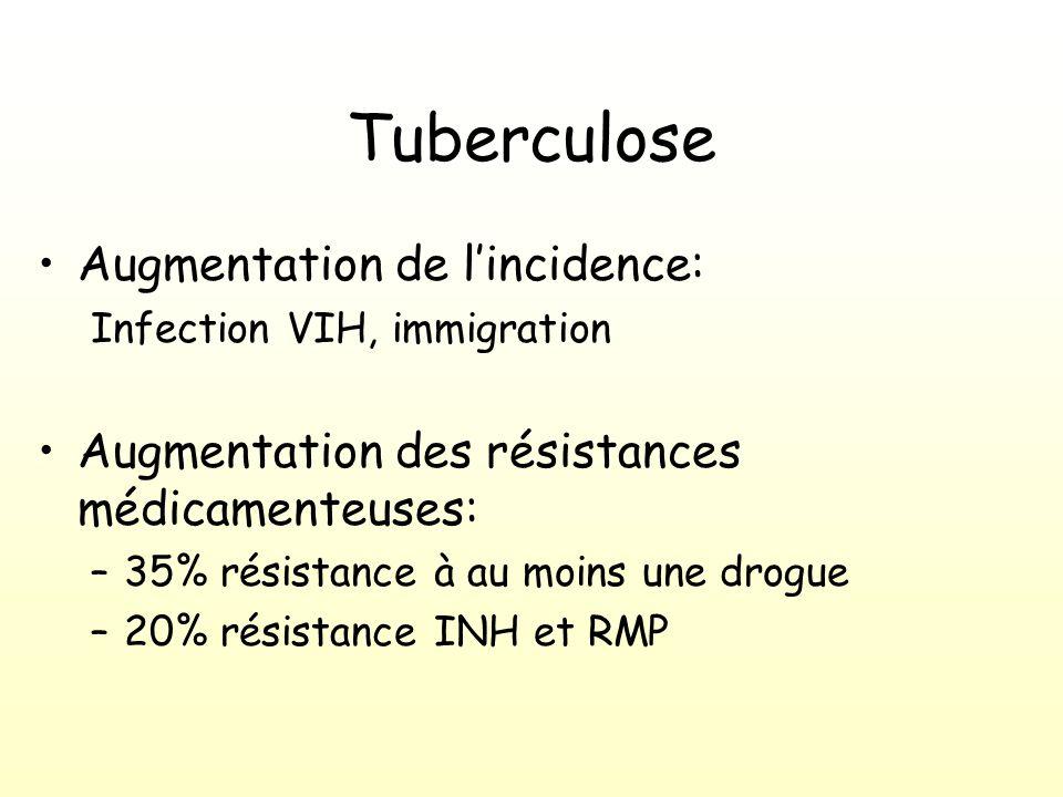 Augmentation de lincidence: Infection VIH, immigration Augmentation des résistances médicamenteuses: –35% résistance à au moins une drogue –20% résistance INH et RMP