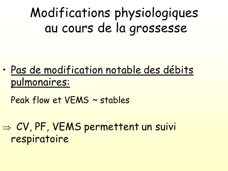 Modifications physiologiques au cours de la grossesse Hyperventilation chronique progestérone Ventilation Minute (30 à 40%) = Volume courant FR ~ stable