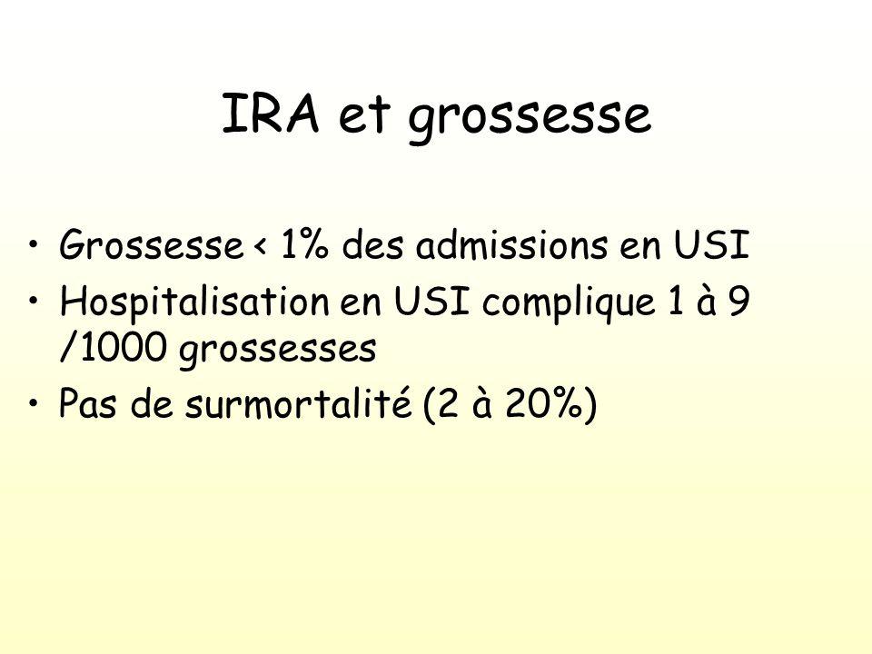 IRA et grossesse Grossesse < 1% des admissions en USI Hospitalisation en USI complique 1 à 9 /1000 grossesses Pas de surmortalité (2 à 20%)