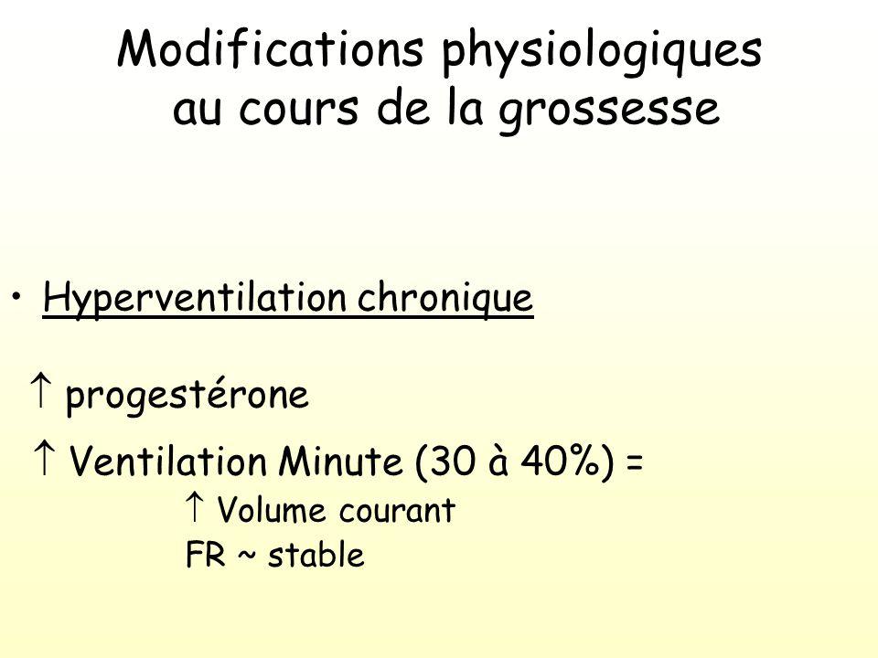Maladies pulmonaires chroniques et grossesse Sarcoïdose Mucoviscidose HTAP primitive Lymphangiomyomatose