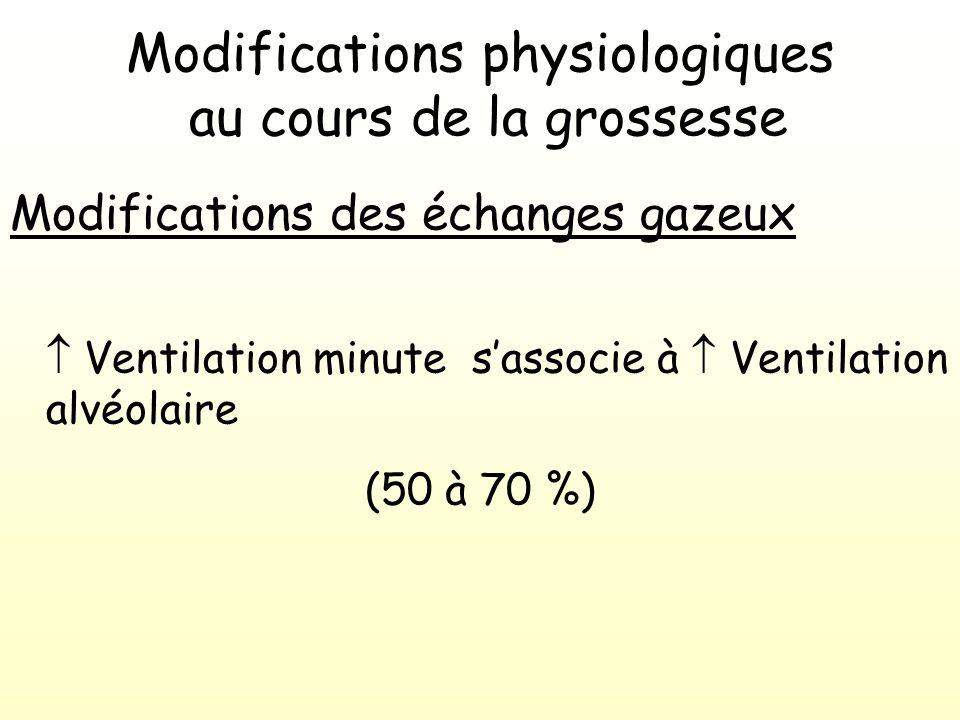 Modifications physiologiques au cours de la grossesse Modifications des échanges gazeux Ventilation minute sassocie à Ventilation alvéolaire (50 à 70 %)