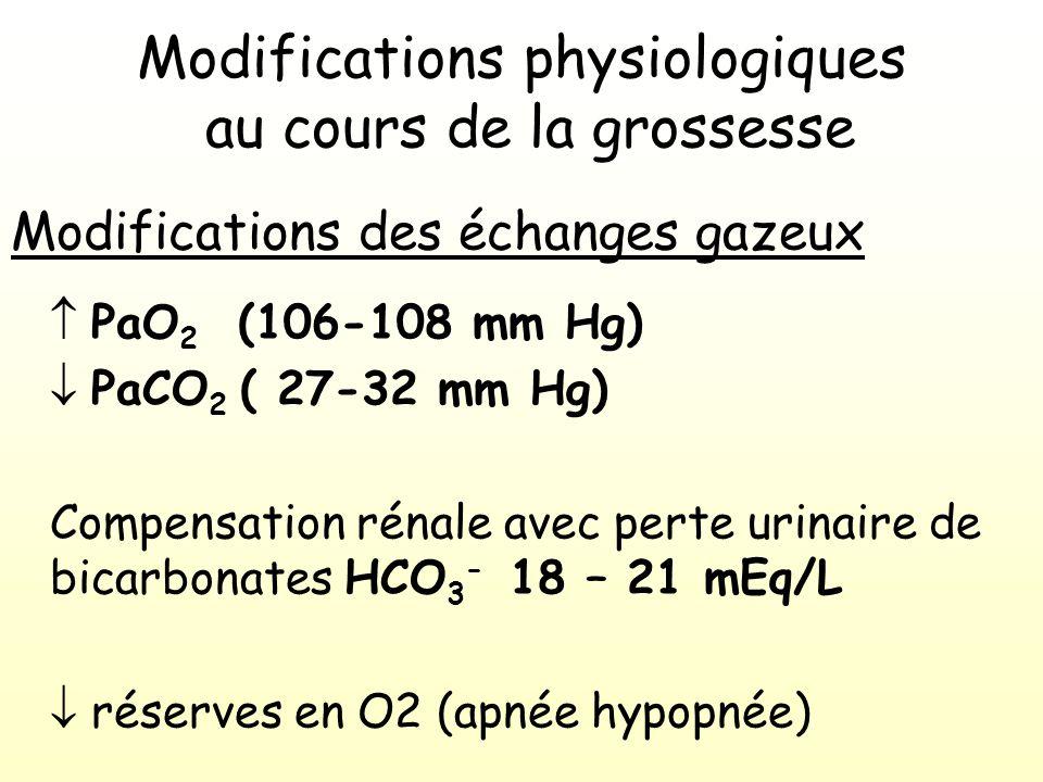 Modifications physiologiques au cours de la grossesse Modifications des échanges gazeux PaO 2 (106-108 mm Hg) PaCO 2 ( 27-32 mm Hg) Compensation rénale avec perte urinaire de bicarbonates HCO 3 - 18 – 21 mEq/L réserves en O2 (apnée hypopnée)