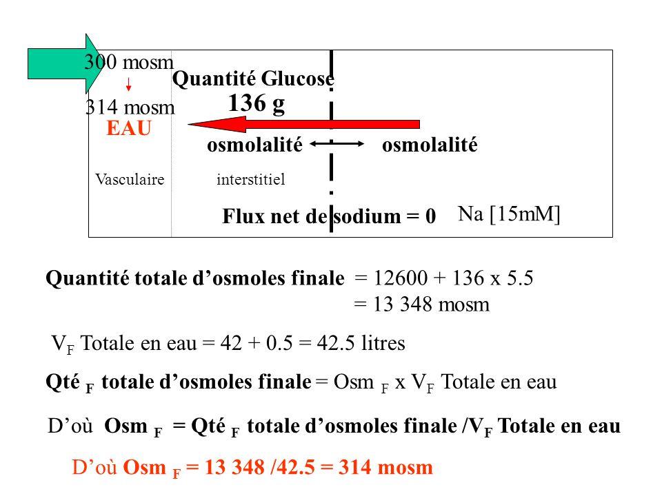 Qté totale dosmoles intracellulaires = 300 x 28 = 314 x V IC = Cste V IC = 300 x 28/314 = 26.7 litres V Totale = V IC + V EC Doù V EC = 42.5 - 26.7 = 15.8 litres Compartiment intracellulaireCompartiment extracellulaire osmolalité interstitielVasculaire Na [15mM] Flux net de sodium = 0 314 mosm Volume = 26.7 litres (28)Volume = 15.8 litres (14)