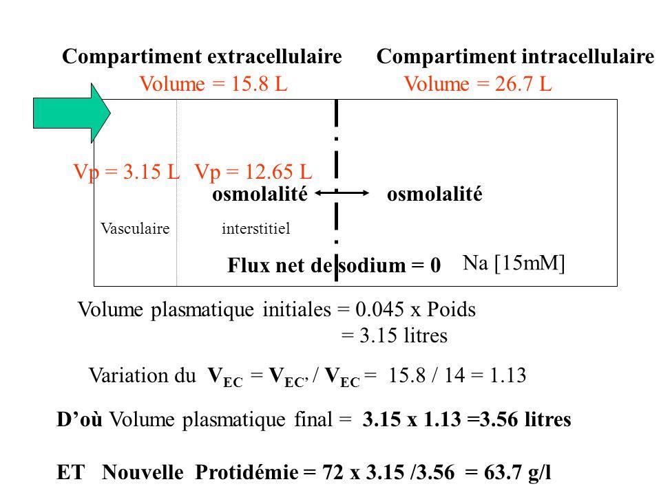 Vol Globulaire initial Ht = Vol globulaire / Vol sanguin Total Vol Sanguin Total = Vol Globulaire + Vol Plasmatique Vol Globulaire = Vol Plasmatique x Ht / (1 – Ht) = (3.15 x 0.45)/ (1 – 0.45) = 2.57 litres ( Vol Globulaire + Vol Plasmatique ) x Ht = Vol globulaire Volume sanguin Total = 2.57 + 3.15 = 5.72 litres ou à partir de la formule directement : Vp = Vt (1 – Hte/100)