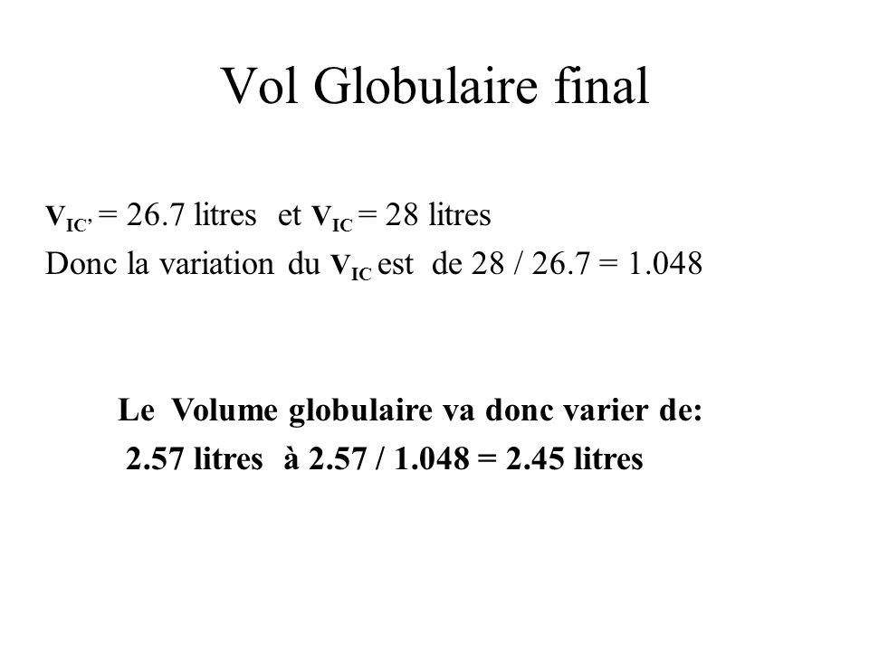 Vol Globulaire final V IC = 26.7 litres et V IC = 28 litres Donc la variation du V IC est de 28 / 26.7 = 1.048 Le Volume globulaire va donc varier de: