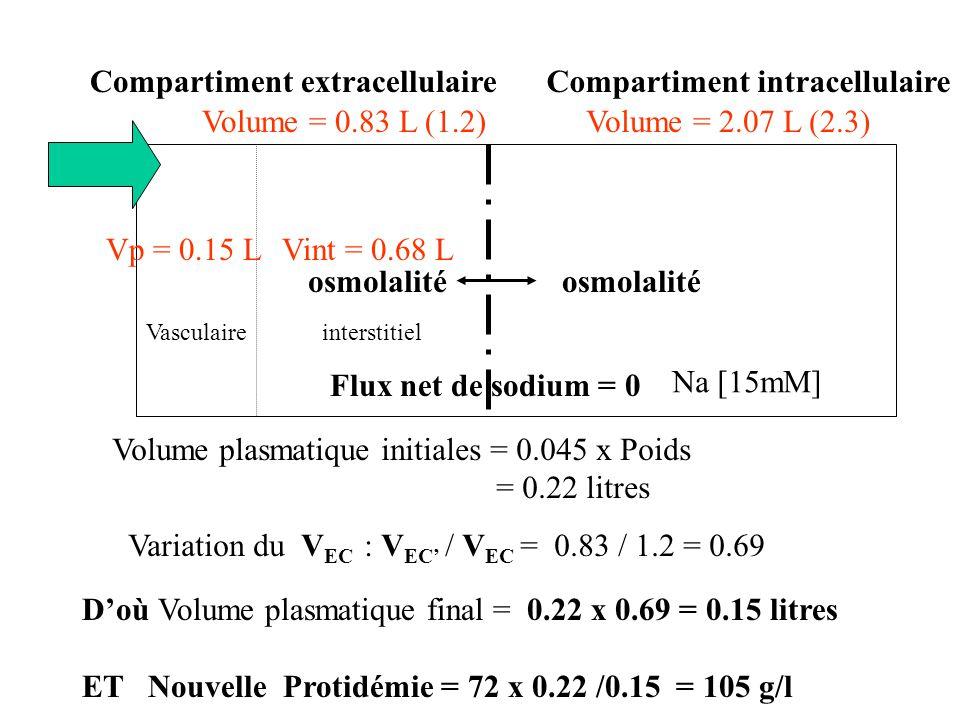 Compartiment intracellulaireCompartiment extracellulaire osmolalité interstitielVasculaire Na [15mM] Flux net de sodium = 0 Variation du V EC : V EC /
