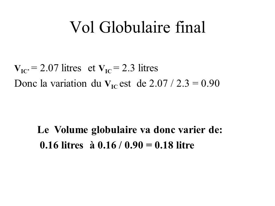 Vol Globulaire final V IC = 2.07 litres et V IC = 2.3 litres Donc la variation du V IC est de 2.07 / 2.3 = 0.90 Le Volume globulaire va donc varier de