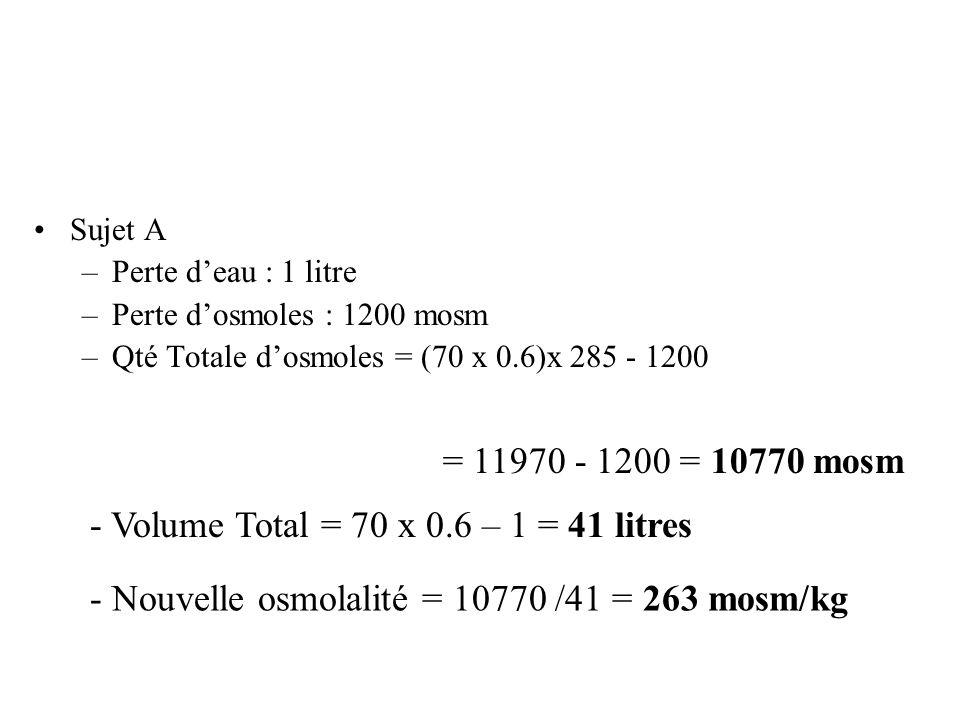 Sujet B –Perte deau : 5 litres –Perte dosmoles : 450 x 5 = 2250 mosm –Qté Totale dosmoles = (70 x 0.6)x 285 - 2250 = 11970 – 2250 = 9720 mosm - Volume Total = 70 x 0.6 – 5 = 37 litres - Nouvelle osmolalité = 9720/37 = 263 mosm/kg