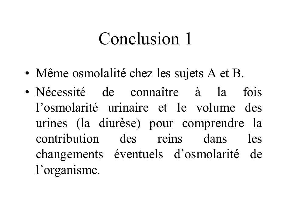 Conclusion 1 Même osmolalité chez les sujets A et B. Nécessité de connaître à la fois losmolarité urinaire et le volume des urines (la diurèse) pour c