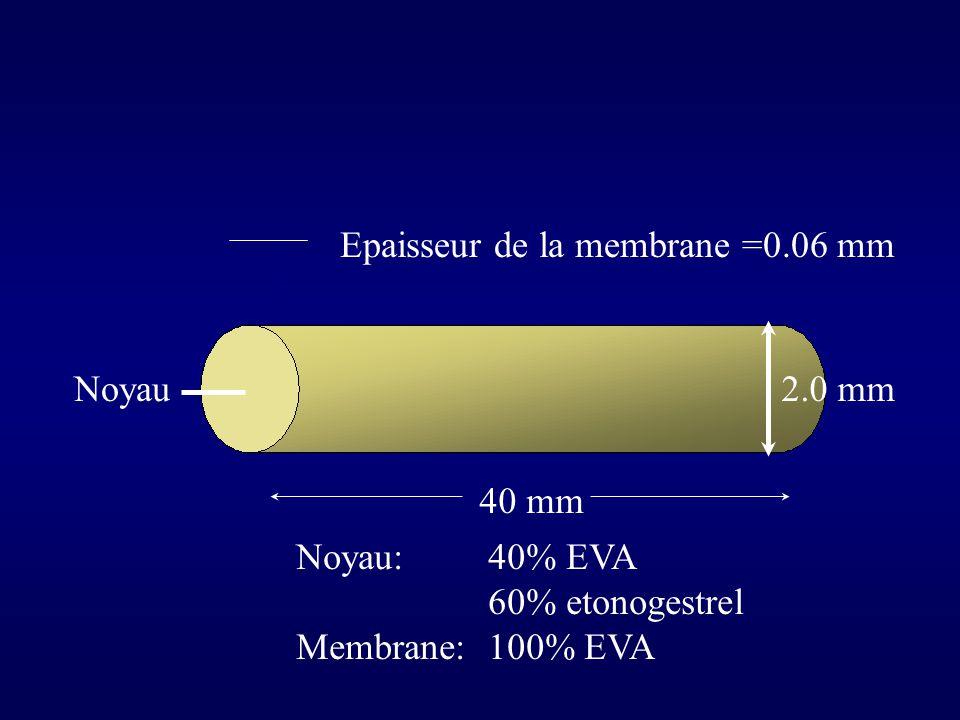 Noyau Epaisseur de la membrane =0.06 mm 2.0 mm 40 mm Noyau: 40% EVA 60% etonogestrel Membrane:100% EVA
