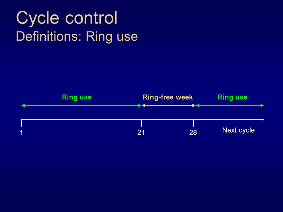 Cycle control Definitions: Ring use 12128 Next cycle Ring use Ring-free week