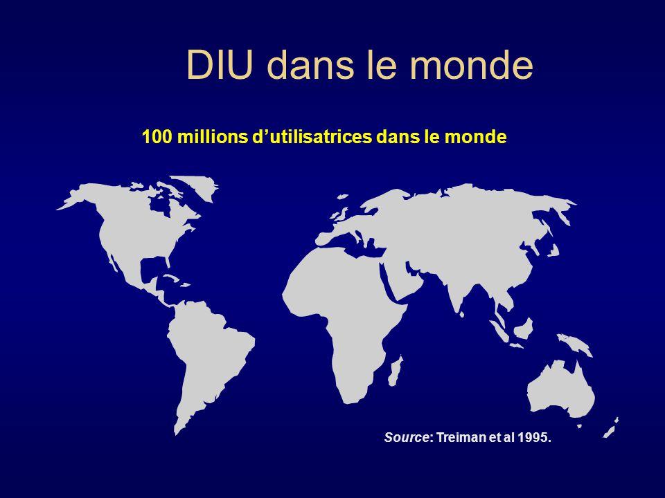 DIU dans le monde Source: Treiman et al 1995. 100 millions dutilisatrices dans le monde