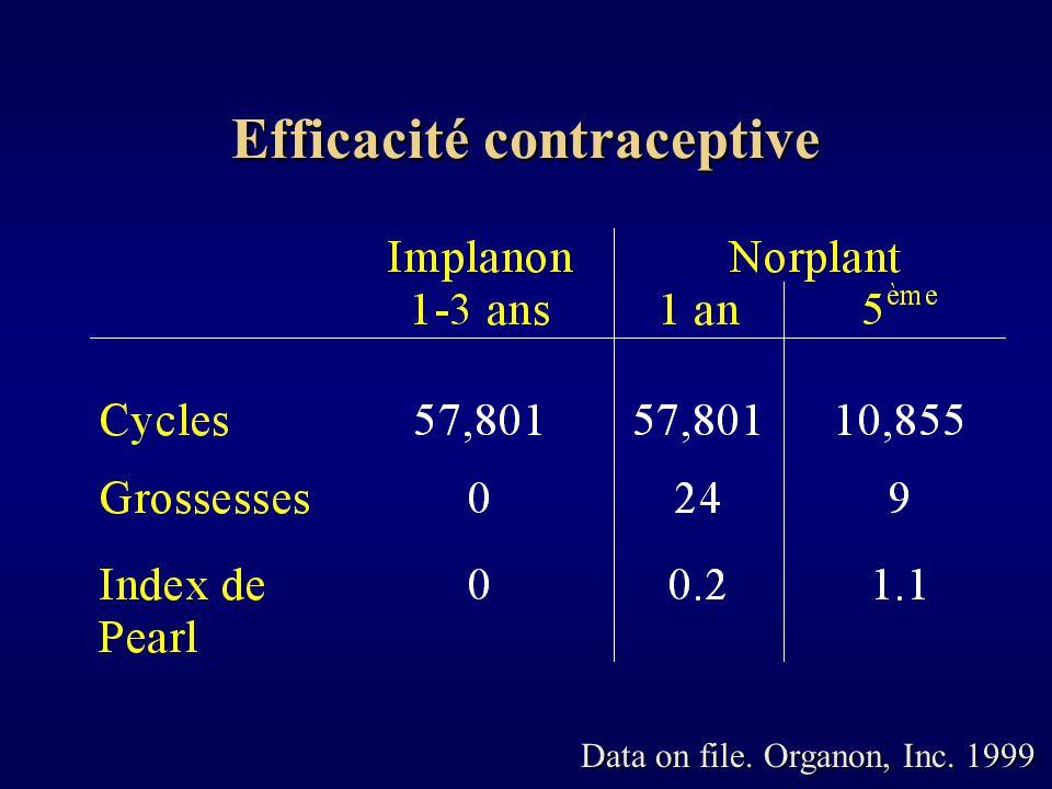 Retour rapide à un cycle menstruel normal après le retrait Pas deffets sur le métabolisme lipidique Pas de modification significative de la glycémie Légères modifications de la fonction hépatique restant en général dans des valeurs normales Légère tendance à la lhypocoagulabilité