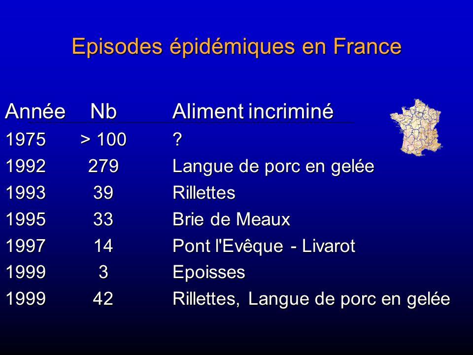 Episodes épidémiques en France AnnéeNbAliment incriminé 1975> 100? 1992279Langue de porc en gelée 199339Rillettes 199533Brie de Meaux 199714Pont l'Evê