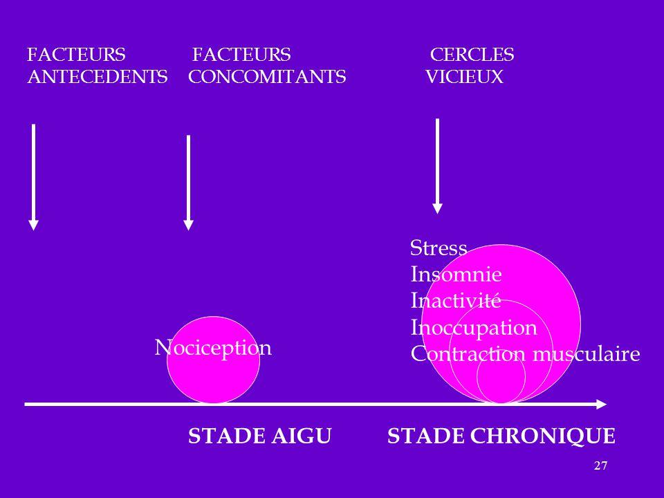 27 FACTEURS FACTEURS CERCLES ANTECEDENTS CONCOMITANTS VICIEUX Stress Insomnie Inactivité Inoccupation Contraction musculaire STADE AIGU STADE CHRONIQU