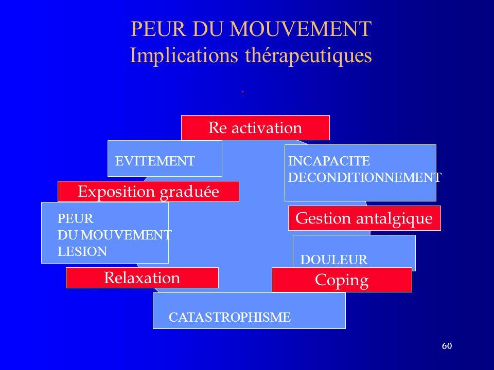 60 PEUR DU MOUVEMENT Implications thérapeutiques. PEUR DU MOUVEMENT LESION EVITEMENTINCAPACITE DECONDITIONNEMENT DOULEUR CATASTROPHISME Gestion antalg