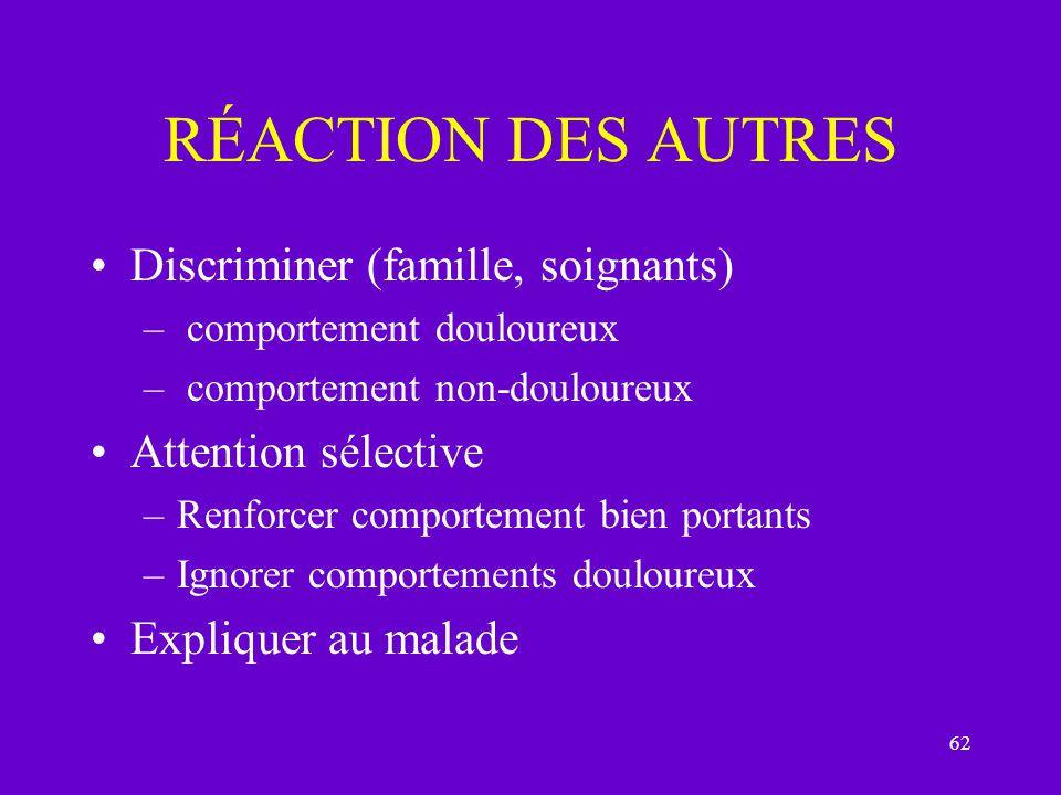 62 RÉACTION DES AUTRES Discriminer (famille, soignants) – comportement douloureux – comportement non-douloureux Attention sélective –Renforcer comport