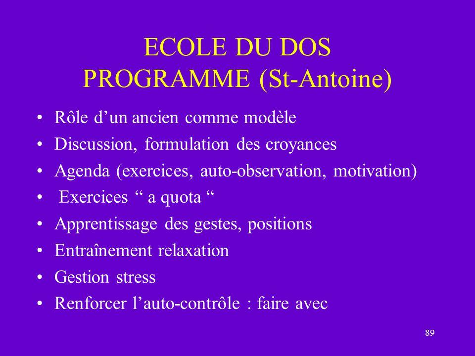 89 ECOLE DU DOS PROGRAMME (St-Antoine) Rôle dun ancien comme modèle Discussion, formulation des croyances Agenda (exercices, auto-observation, motivat