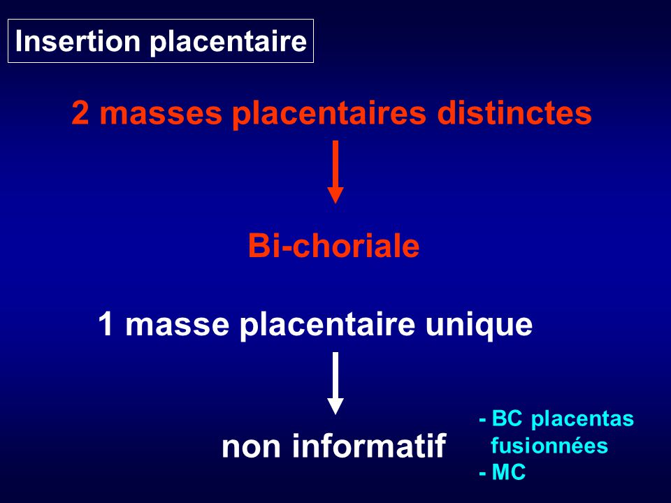 Insertion placentaire 2 masses placentaires distinctes Bi-choriale 1 masse placentaire unique non informatif - BC placentas fusionnées - MC