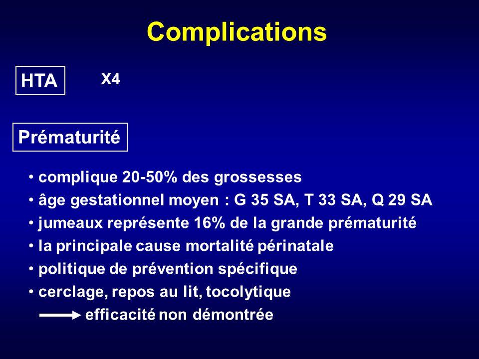 Complications HTA X4 Prématurité complique 20-50% des grossesses âge gestationnel moyen : G 35 SA, T 33 SA, Q 29 SA jumeaux représente 16% de la grande prématurité la principale cause mortalité périnatale politique de prévention spécifique cerclage, repos au lit, tocolytique efficacité non démontrée