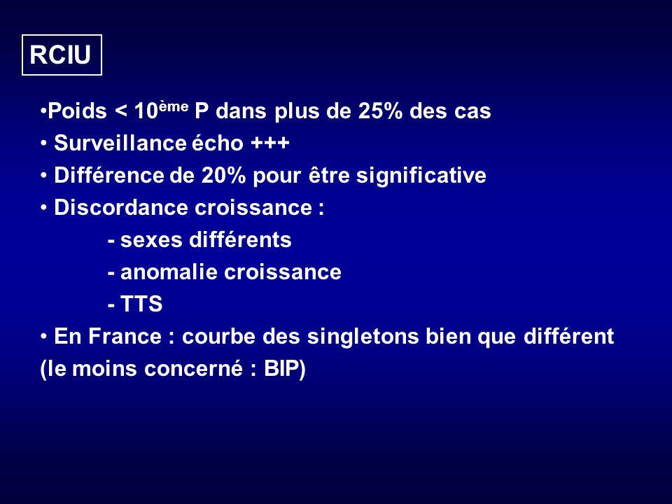 RCIU Poids < 10 ème P dans plus de 25% des cas Surveillance écho +++ Différence de 20% pour être significative Discordance croissance : - sexes différents - anomalie croissance - TTS En France : courbe des singletons bien que différent (le moins concerné : BIP)