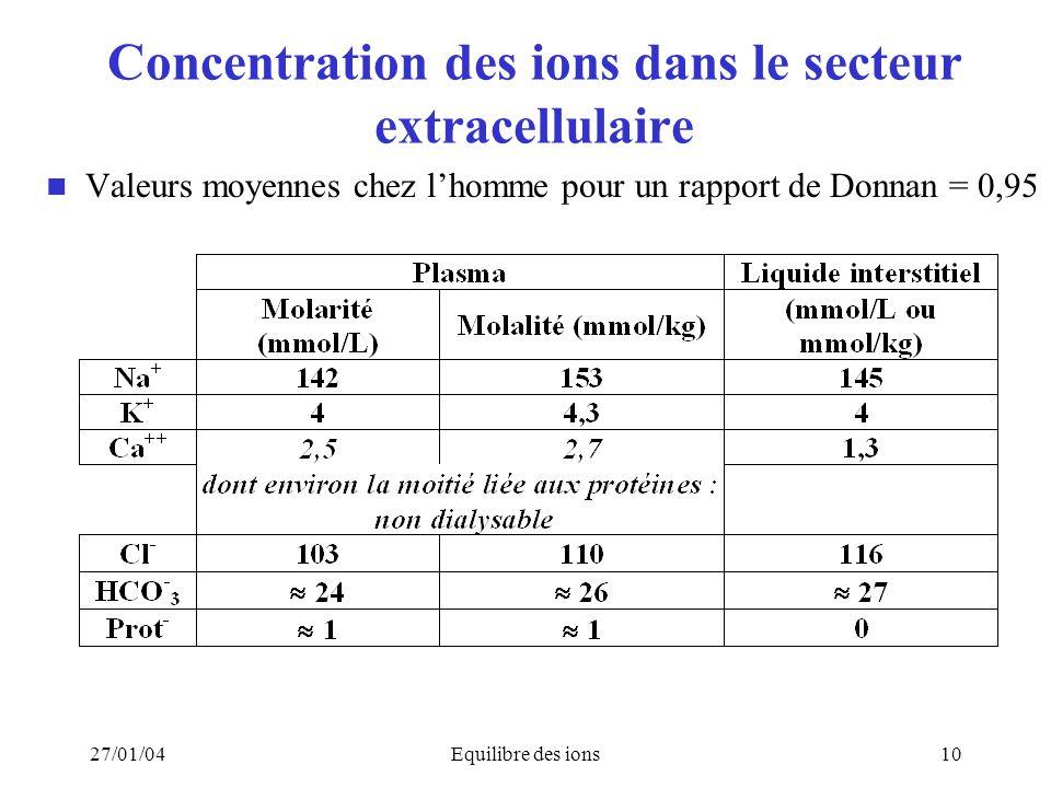 27/01/04Equilibre des ions10 Concentration des ions dans le secteur extracellulaire Valeurs moyennes chez lhomme pour un rapport de Donnan = 0,95