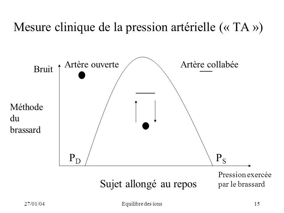 27/01/04Equilibre des ions15 Mesure clinique de la pression artérielle (« TA ») Sujet allongé au repos PSPS PDPD Bruit Méthode du brassard Pression ex