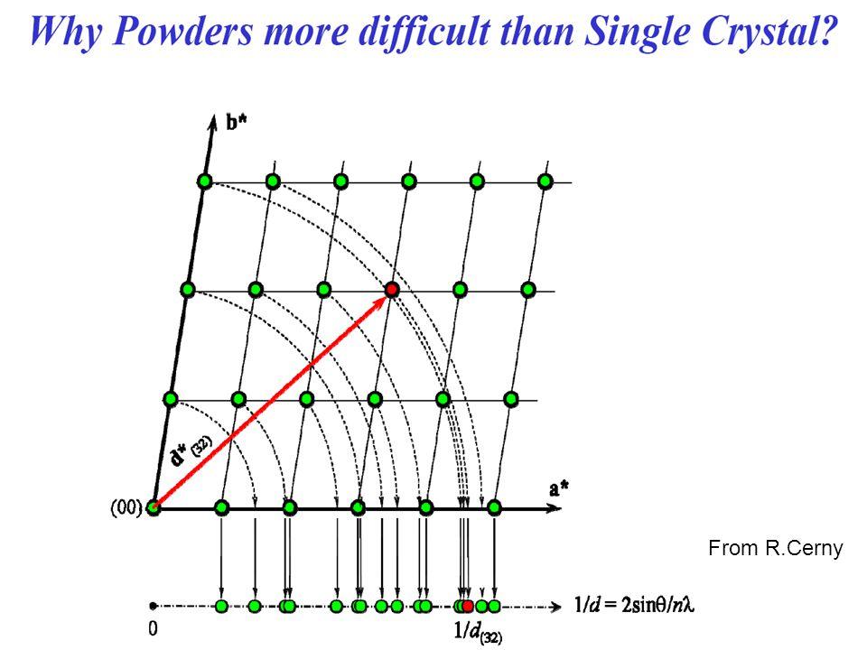 Lindexation Détermination de la position des raies de Bragg: d hkl n hkl * 2 =1/d hkl 2 =h 2 a* 2 +k 2 b* 2 +l 2 c* 2 +2hka*b*cosγ* +2klb*c*cos α* +2hla*c*cosβ* Q hkl =h 2 A+ k 2 B+ l 2 C+2hkD+2klE+2hlF Simplifications –Cubique: Q hkl =(h 2 + k 2 + l 2 )A –Tetragonal: Q hkl =(h 2 + k 2) A+ l 2 C –Hexagonal: Q hkl =(h 2 +hk+ k 2 ) A+ l 2 C –Orthorombique: Q hkl =h 2 A+ k 2 B+ l 2 C –Monoclinique: Q hkl =h 2 A+ k 2 B+ l 2 C+2hlF –Rhomboédrique: Q hkl = =(h 2 + k 2 + l 2 )A+2(hk+kl+hl)D Indexation consiste à trouver A,B,C…F et h,k,l Résolution déquations linéaires en A,B,C..F