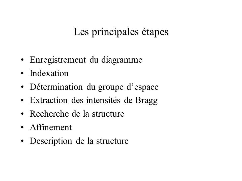 Les principales étapes Enregistrement du diagramme Indexation Détermination du groupe despace Extraction des intensités de Bragg Recherche de la struc