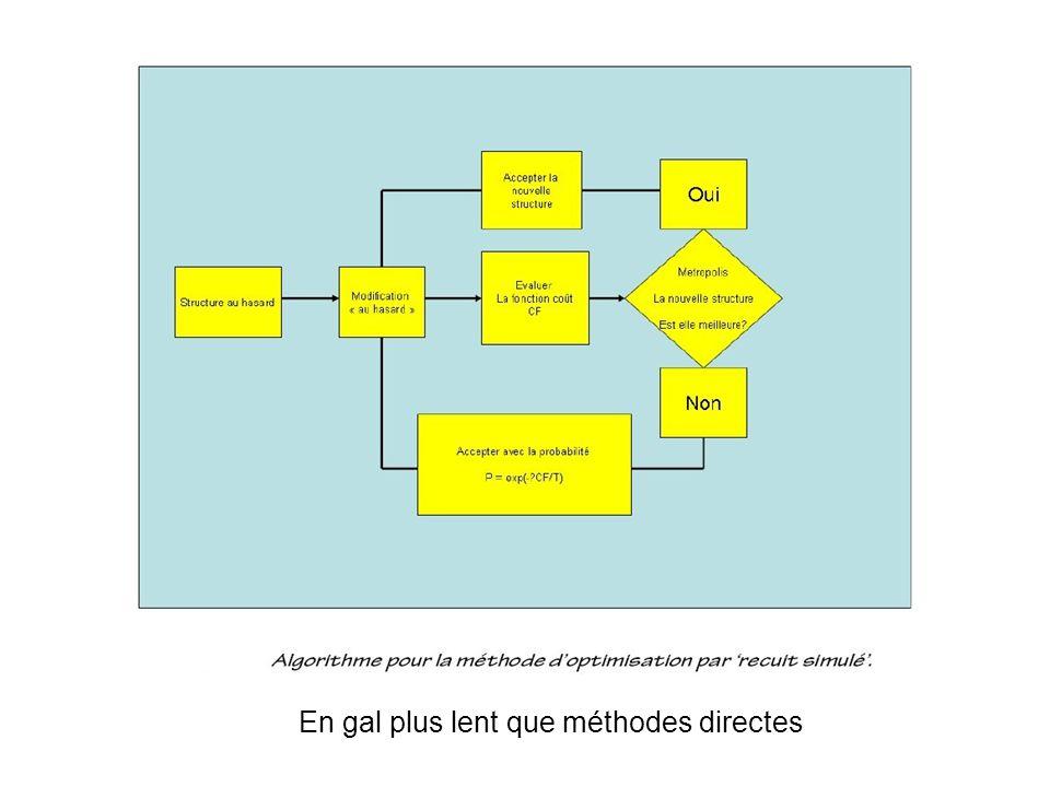 Nouvelles stratégies Charge flipping (Palatinus et al) Voir demo (N.Schoeni et G.Chapuis) Calc.