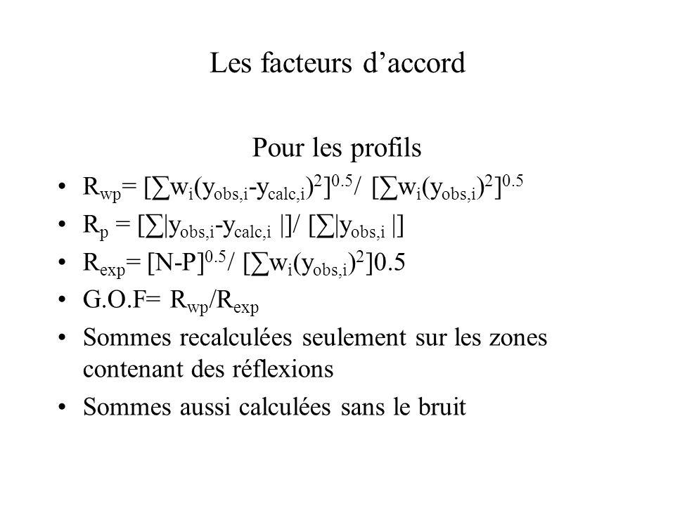 Les facteurs daccord Pour la structure R B = [ k |I obs,k -I calc,k |]/ [ k |I obs,k |] R F = [ k |F obs,k -F calc,k |]/ [ k |F obs,k |] Avec –I obs,k =I calc,k i Φ(2θ i -2θ B,k )(y obs,i -b i )/(y calc,i -b i ) pas directement mesurée.