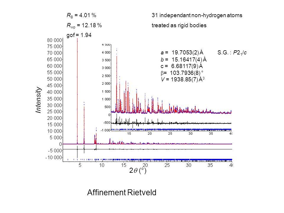 2 (°) Intensity a = 19.7053(2) Å S.G. : P2 1 /c b = 15.16417(4) Å c = 6.68117(9) Å = 103.7936(8) ° V = 1938.85(7) Å 3 R B = 4.01 %31 independant non-h