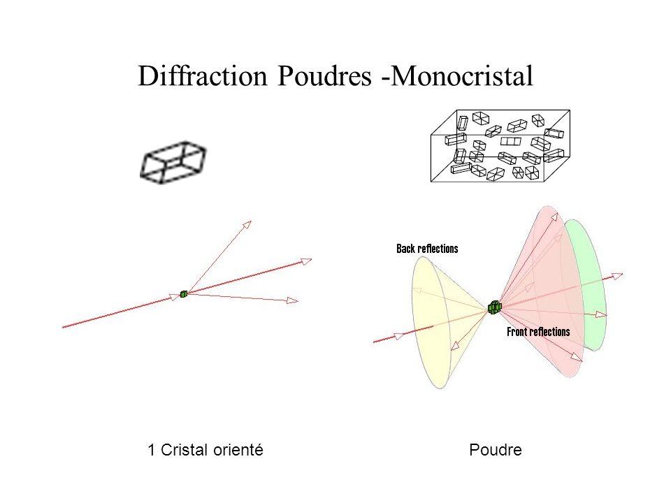 Diffraction Poudres -Monocristal 1 Cristal orientéPoudre
