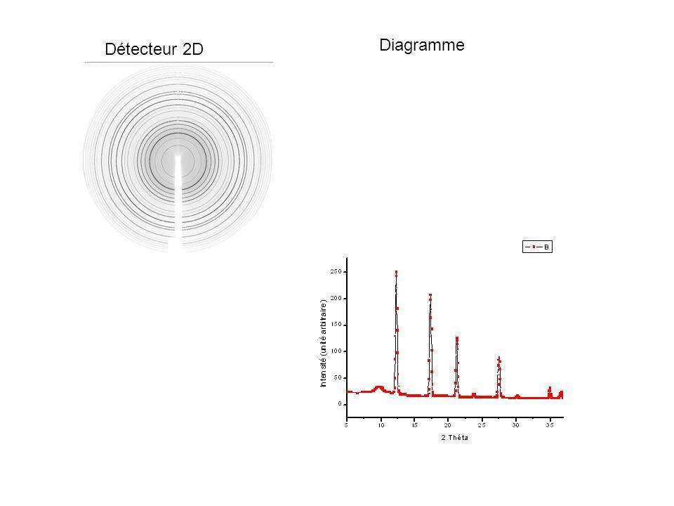 Résolution de structures Si possible, diffraction de monocristaux car données expérimentales plus complètes.