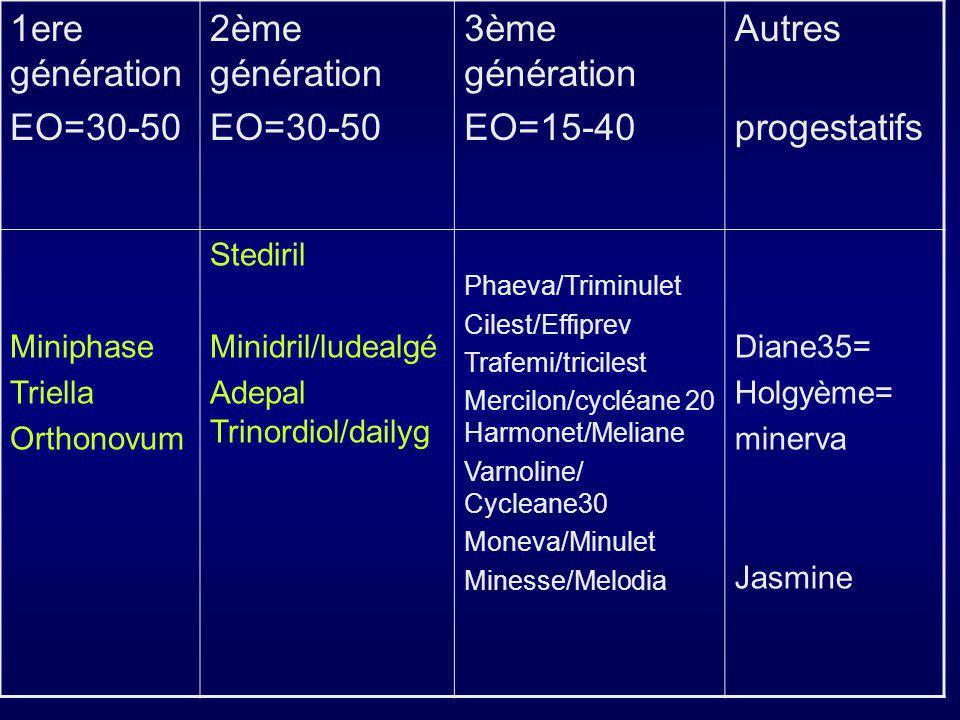 Types de COC Monophasique: Toutes les 21 pilules actives comprennent la même quantité d Œstrogène/Progestatif (E/P) Biphasique: Les 21 pilules actives contiennent 2 combinaisons différentes d E/P (par exemple, 10/11) Triphasique: Les 21 pilules actives contiennent 3 combinaisons différentes d E/P (par exemple, 6/5/10)