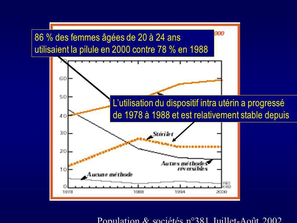 Population & sociétés n°381 Juillet-Août 2002 86 % des femmes âgées de 20 à 24 ans utilisaient la pilule en 2000 contre 78 % en 1988 Lutilisation du d
