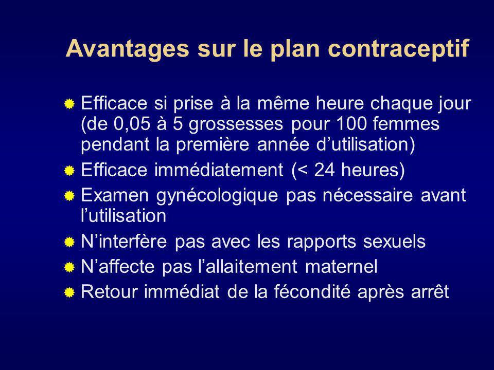 Avantages sur le plan contraceptif suite Peu deffets secondaires Commode et facile à utiliser La patiente peut arrêter lutilisation Peut être fournie par un personnel non médical formé Ne contient pas dœstrogènes