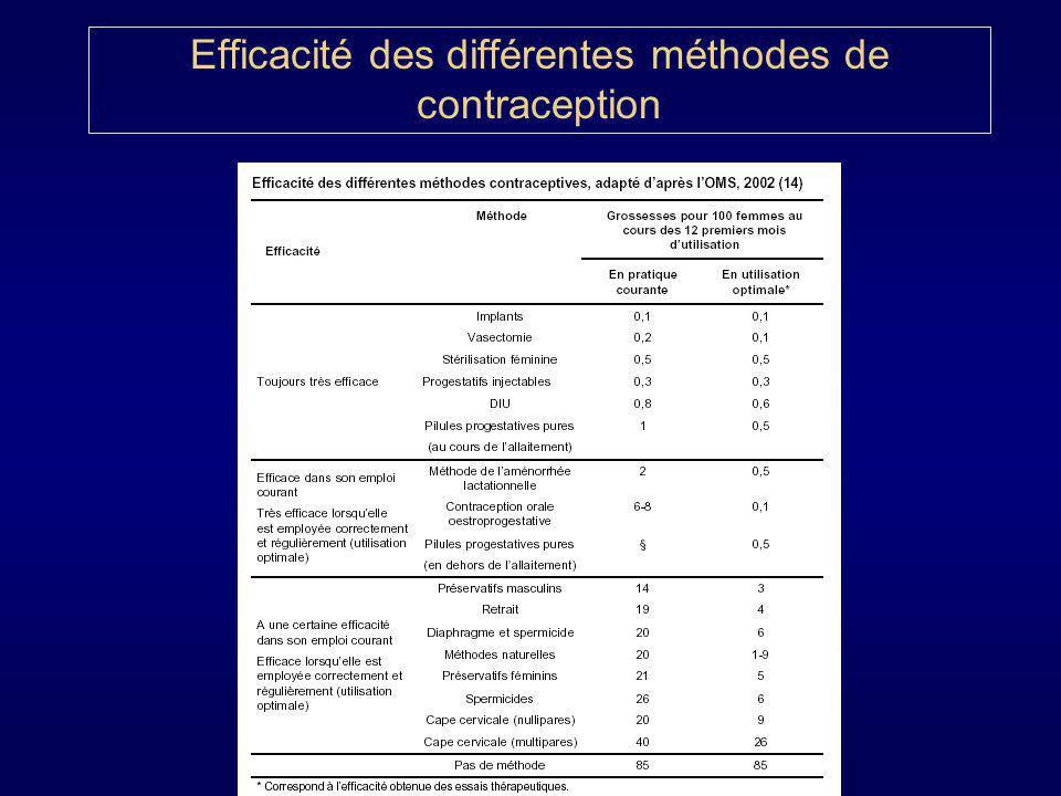 Contraception Hormonale 1) Contraception orale a) Contraception oestroprogestative