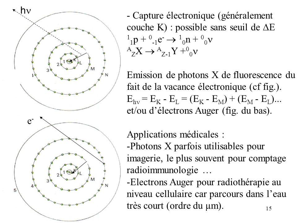 15 h - Capture électronique (généralement couche K) : possible sans seuil de E 1 1 p + 0 -1 e - 1 0 n + 0 0 A Z X A Z-1 Y + 0 0 Emission de photons X
