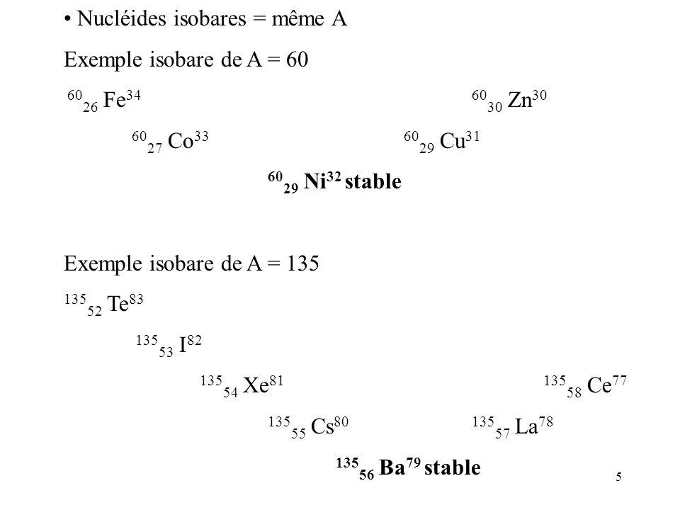 5 Nucléides isobares = même A Exemple isobare de A = 60 60 26 Fe 34 60 30 Zn 30 60 27 Co 33 60 29 Cu 31 60 29 Ni 32 stable Exemple isobare de A = 135