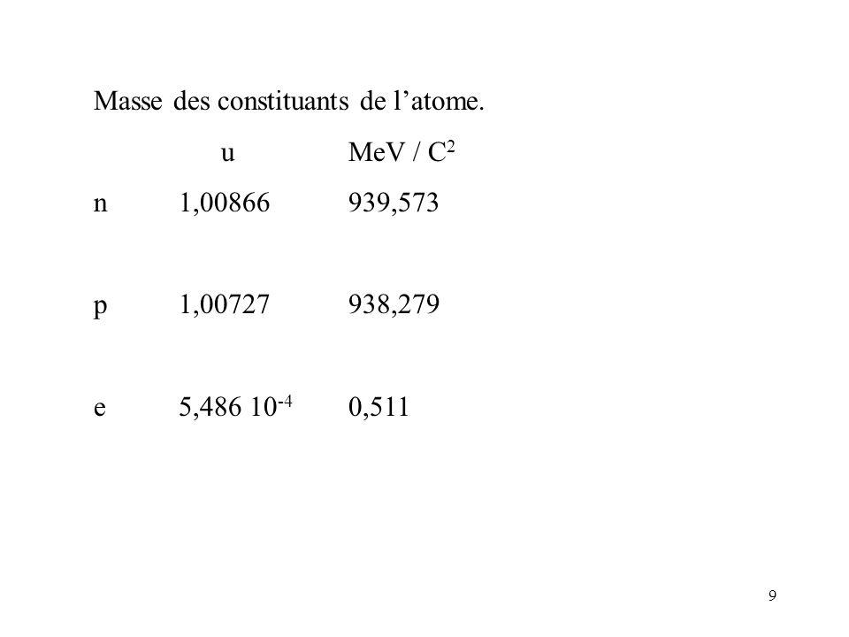 9 Masse des constituants de latome. uMeV / C 2 n 1,00866939,573 p1,00727938,279 e5,486 10 -4 0,511