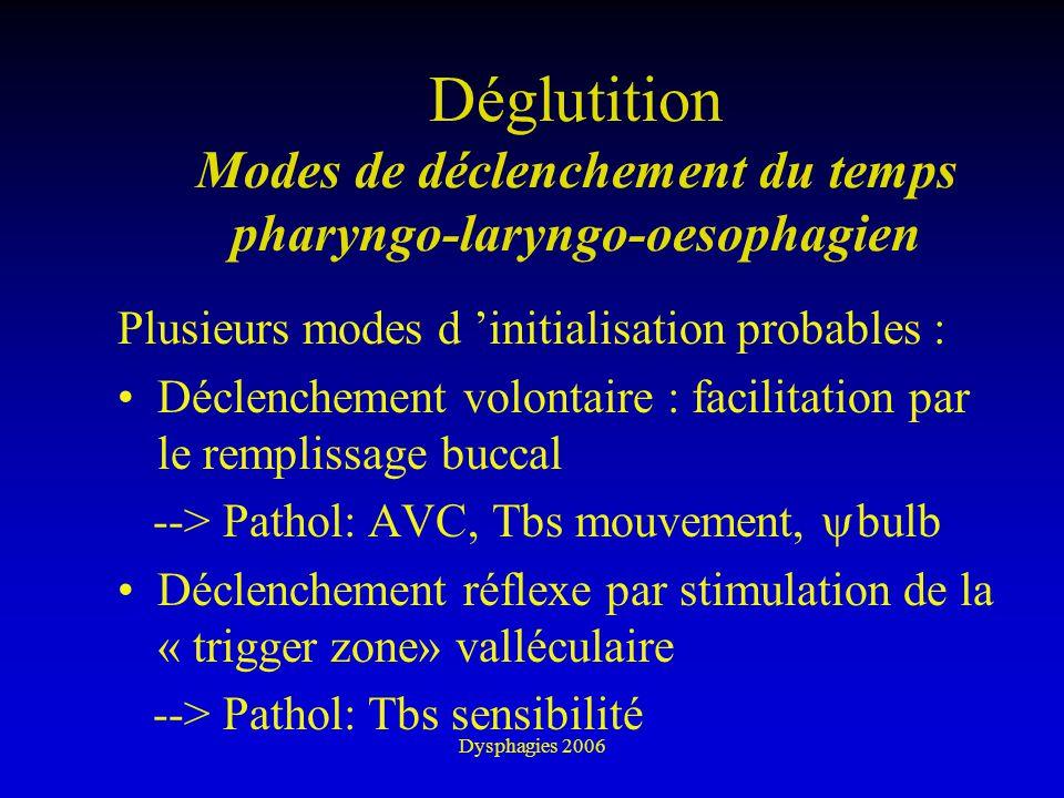 Dysphagies 2006 Déglutition Modes de déclenchement du temps pharyngo-laryngo-oesophagien Plusieurs modes d initialisation probables : Déclenchement vo