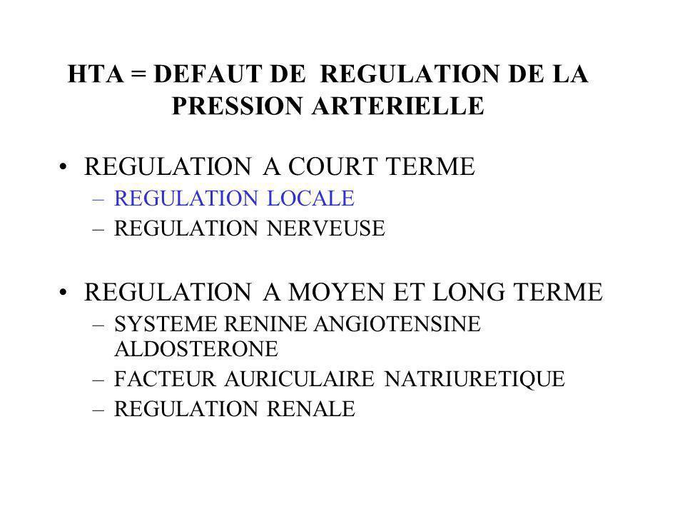 HTA = DEFAUT DE REGULATION DE LA PRESSION ARTERIELLE REGULATION A COURT TERME –REGULATION LOCALE –REGULATION NERVEUSE REGULATION A MOYEN ET LONG TERME