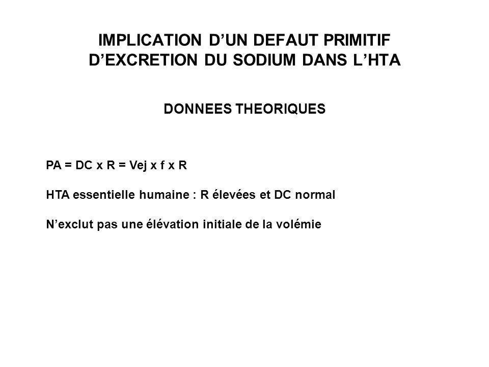 IMPLICATION DUN DEFAUT PRIMITIF DEXCRETION DU SODIUM DANS LHTA DONNEES THEORIQUES PA = DC x R = Vej x f x R HTA essentielle humaine : R élevées et DC