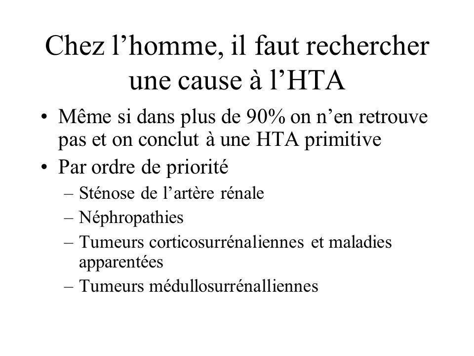 Chez lhomme, il faut rechercher une cause à lHTA Même si dans plus de 90% on nen retrouve pas et on conclut à une HTA primitive Par ordre de priorité