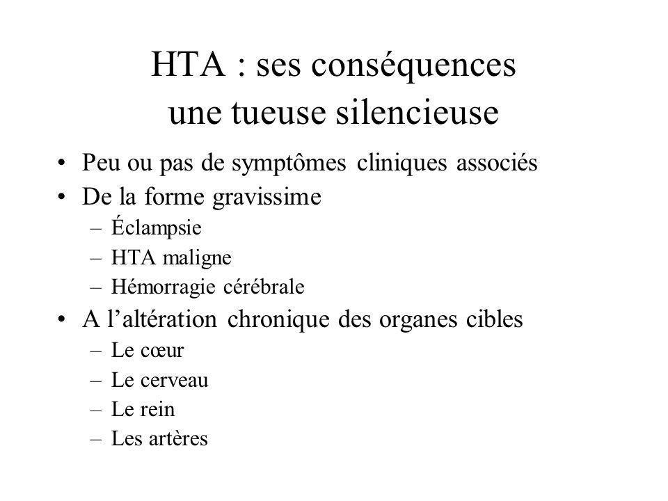 HTA : ses conséquences une tueuse silencieuse Peu ou pas de symptômes cliniques associés De la forme gravissime –Éclampsie –HTA maligne –Hémorragie cé