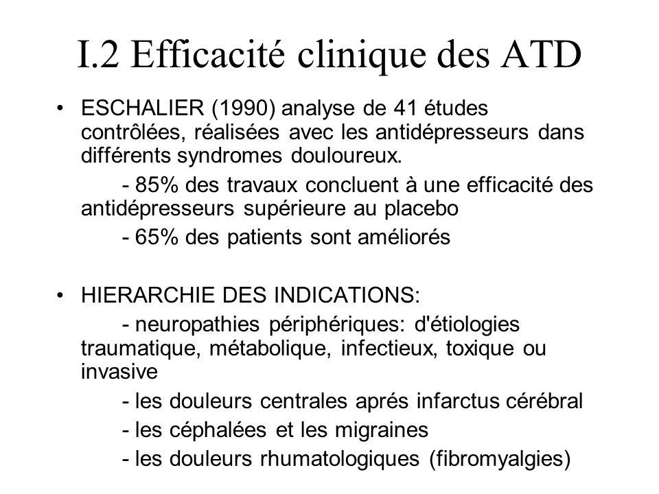 Efficacité/placeboPatients améliorésDoses/psychoanaleptiques douleurs neurogènes +70%Un peu < neuropathies diabétiques douloureuses 15/18 Paroxétine Citalopram 68 + ou - 6 % neuropathies périphériques, les douleurs post- zostériennes imipraminiques63±4% douleurs rhumatologiques + fibromyalgie Efficacité moyenne articulaires, inflammatoires ou dégénératives 75 à 80% < douleurs rachidiennes basses + 50% > les céphalées + 65 à 70% Très <