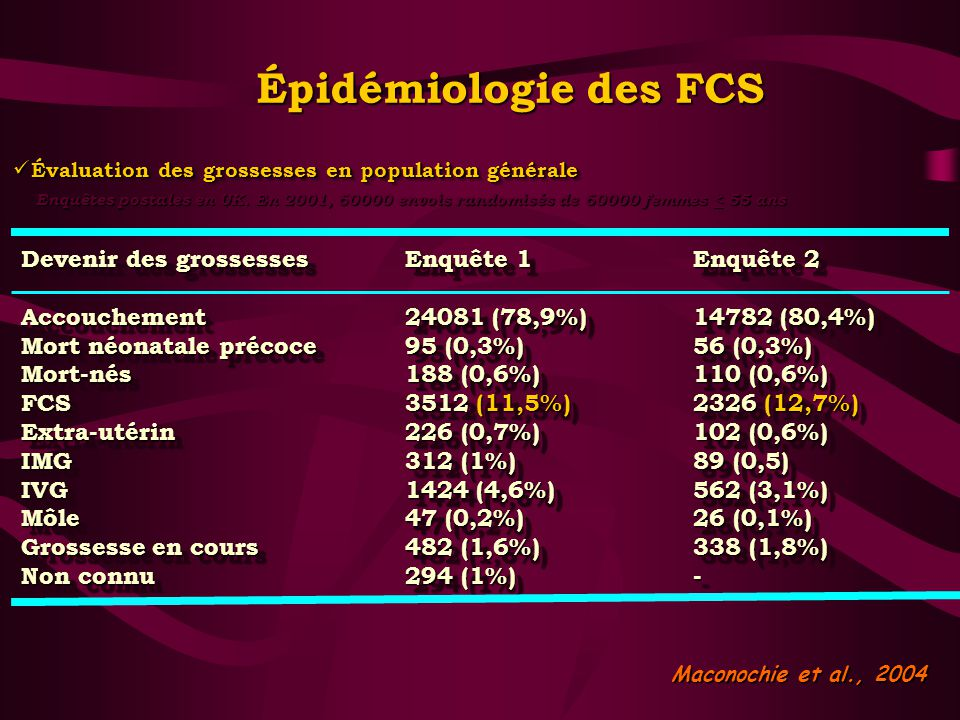 Épidémiologie des FCS Devenir des grossessesEnquête 1Enquête 2 Accouchement24081 (78,9%)14782 (80,4%) Mort néonatale précoce95 (0,3%)56 (0,3%) Mort-nés188 (0,6%)110 (0,6%) FCS3512 (11,5%)2326 (12,7%) Extra-utérin226 (0,7%)102 (0,6%) IMG312 (1%)89 (0,5) IVG1424 (4,6%)562 (3,1%) Môle47 (0,2%)26 (0,1%) Grossesse en cours482 (1,6%)338 (1,8%) Non connu294 (1%)- Devenir des grossessesEnquête 1Enquête 2 Accouchement24081 (78,9%)14782 (80,4%) Mort néonatale précoce95 (0,3%)56 (0,3%) Mort-nés188 (0,6%)110 (0,6%) FCS3512 (11,5%)2326 (12,7%) Extra-utérin226 (0,7%)102 (0,6%) IMG312 (1%)89 (0,5) IVG1424 (4,6%)562 (3,1%) Môle47 (0,2%)26 (0,1%) Grossesse en cours482 (1,6%)338 (1,8%) Non connu294 (1%)- Maconochie et al., 2004 Évaluation des grossesses en population générale Évaluation des grossesses en population générale Enquêtes postales en UK.