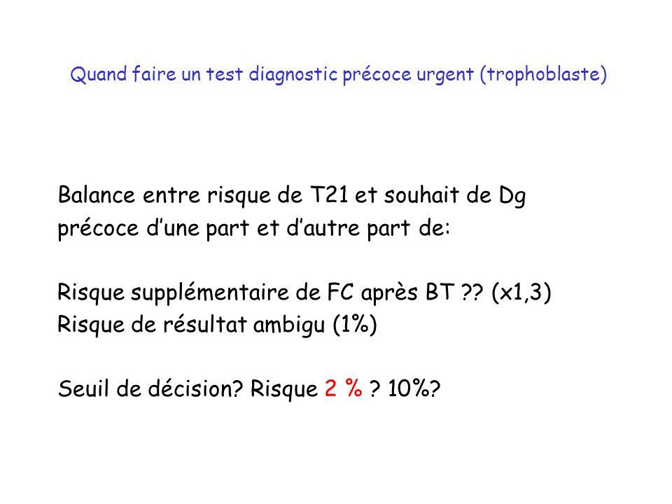 Quand faire un test diagnostic précoce urgent (trophoblaste) Balance entre risque de T21 et souhait de Dg précoce dune part et dautre part de: Risque supplémentaire de FC après BT ?.