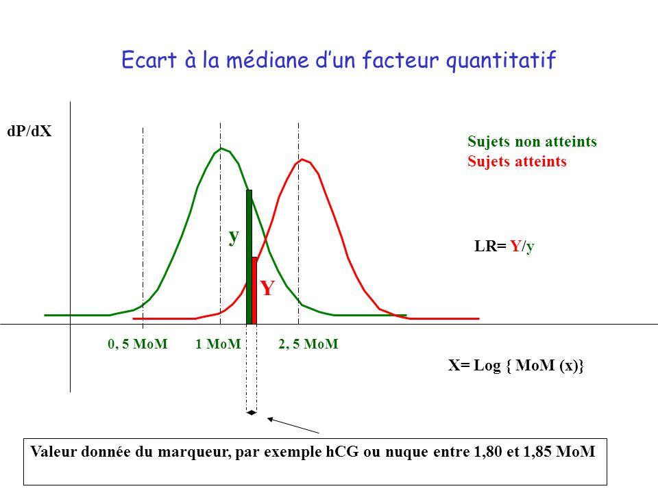 Ecart à la médiane dun facteur quantitatif dP/dX X= Log { MoM (x)} 2, 5 MoM1 MoM 0, 5 MoM Sujets non atteints Sujets atteints Valeur donnée du marqueur, par exemple hCG ou nuque entre 1,80 et 1,85 MoM y Y LR= Y/y